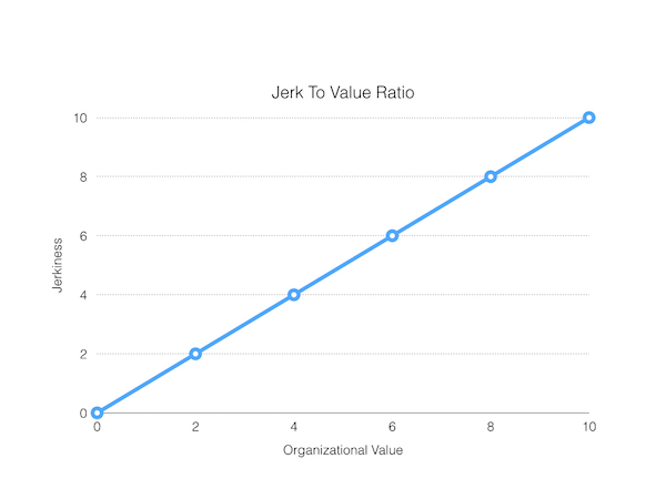 Jerk To Value Ratio
